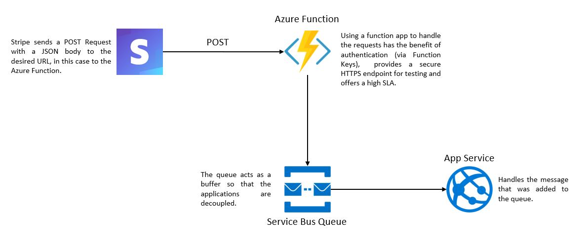 Matteo's Blog - Stripe API with ASP NET Core - Part 3 WebHooks
